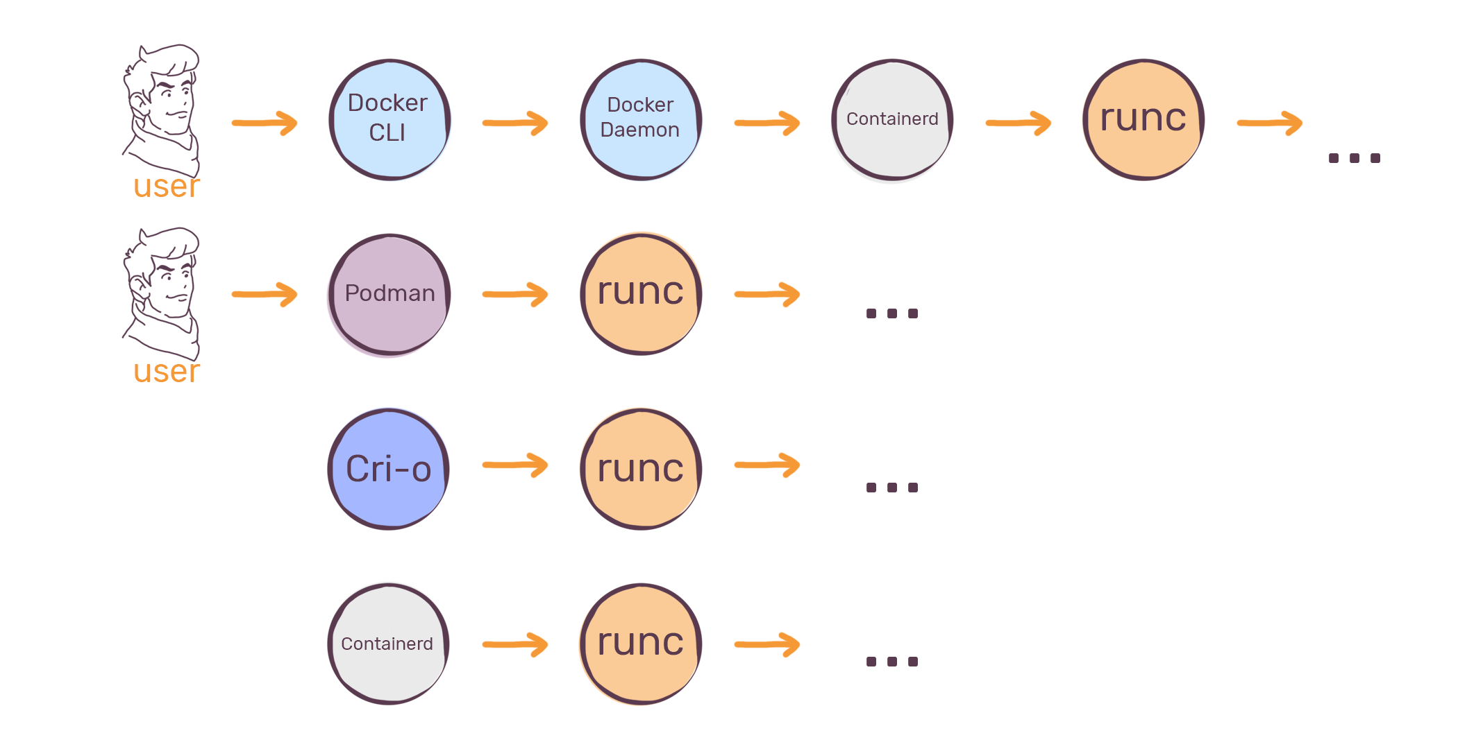The tool that really runs your containers: deep dive into runc and ...